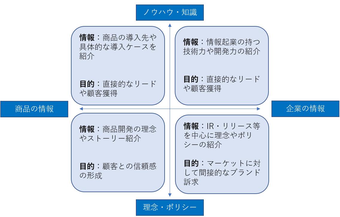 オウンドメディアの目的から情報を整理するための表