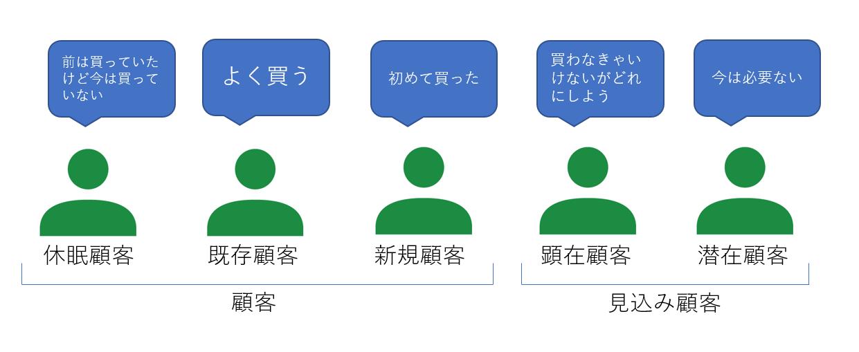 顧客の5つのステータスの表